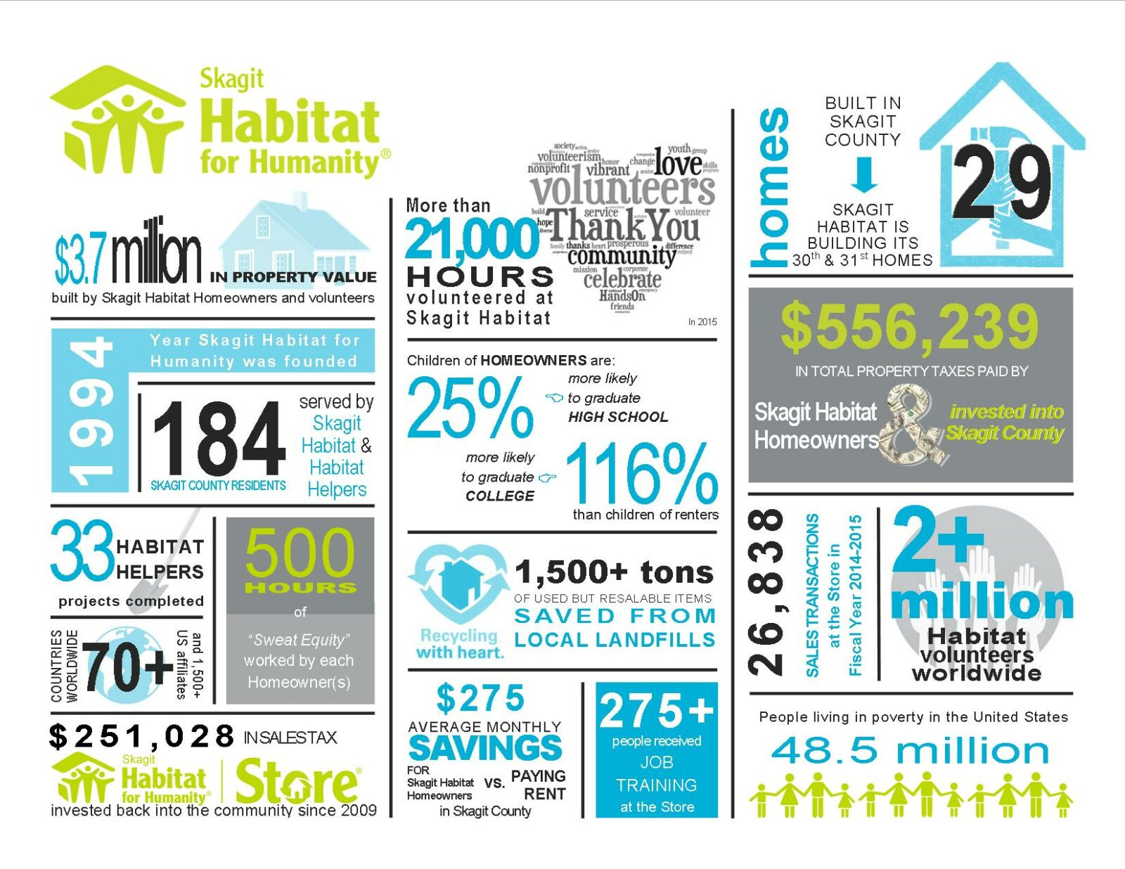 Skagit Habitat economic impact 2016